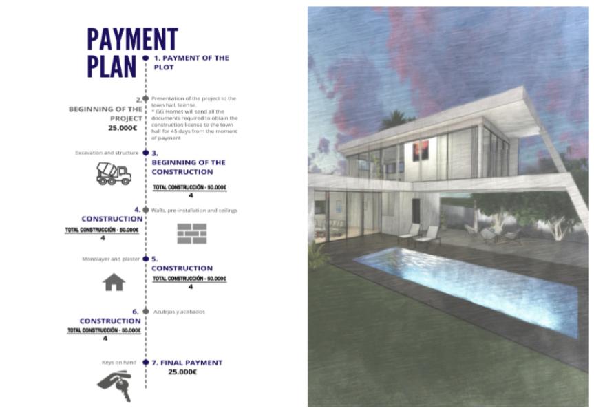 paymentplan cómo adquirir una GG Home